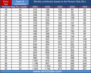 Atal Pension Yojna Contribution Table